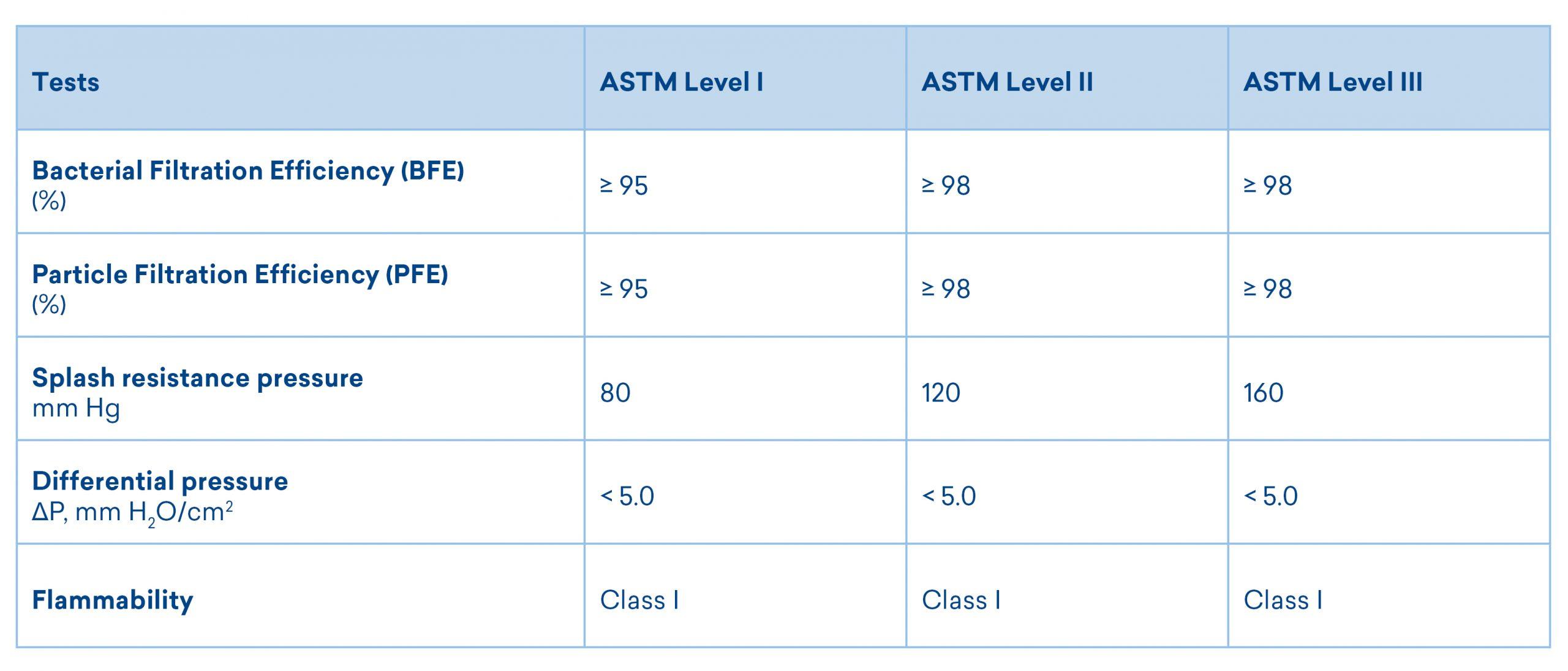 masek według poziomu, w zakresie od I do III.